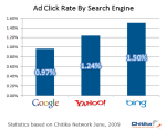 Tỷ Lệ CTR Của Bing Cao Hơn Google và Yahoo